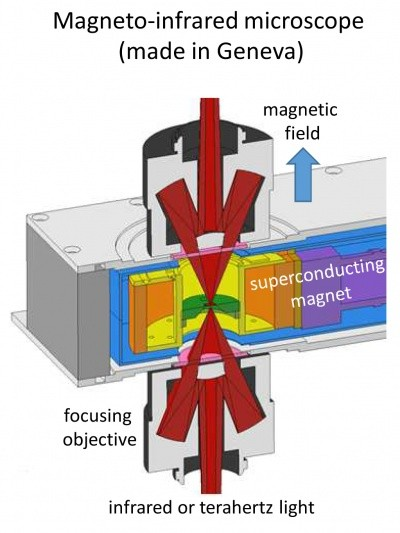 The experimental device that focused infrared and terahertz radiation on small s