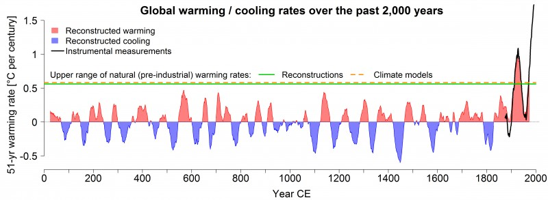 Global mean warming / cooling rates over the last 2,000 years. In red are the pe