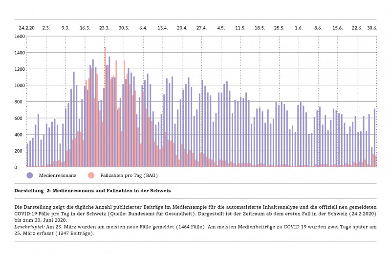 Media resonance and case numbers in Switzerland (Image: UZH)