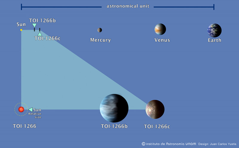 Direct comparison among the planets of TOI-1266 system with the interior planets