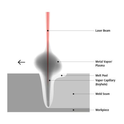Formation of a 'keyhole' when a laser beam hits a sheet of metal. Gr