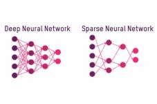 A representation of the difference between a deep and sparse neural network.