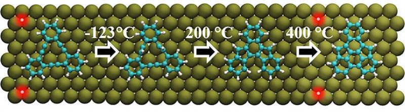 Catalyzed by the copper atoms of the surface, the precursor molecule alters its