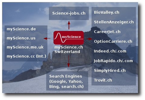 myScience Network and Partners